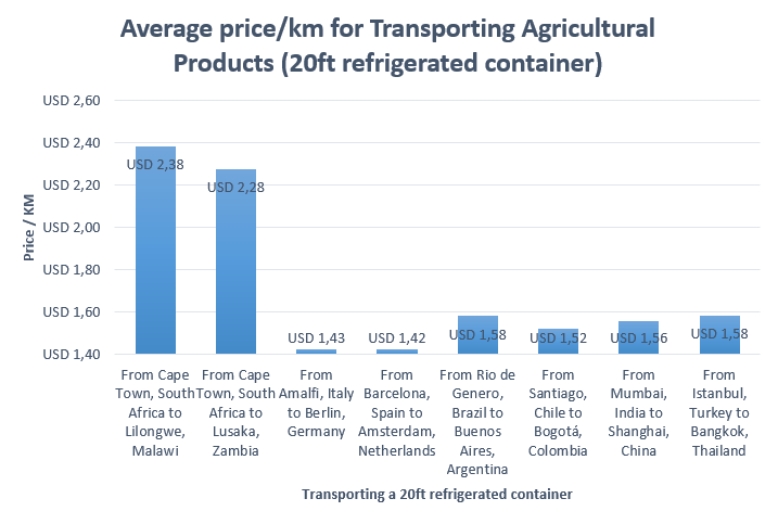 Trading costs inhibits intra-regional trade by Jandre Conradie