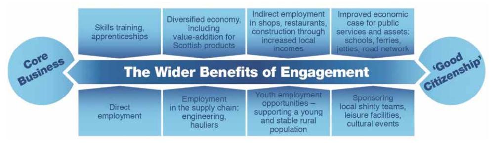 Benefits of Community Engagem
